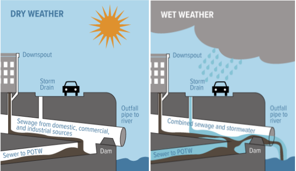 Combined sewer systems are designed to dump raw sewage into water bodies during rain events. Source: USEPA